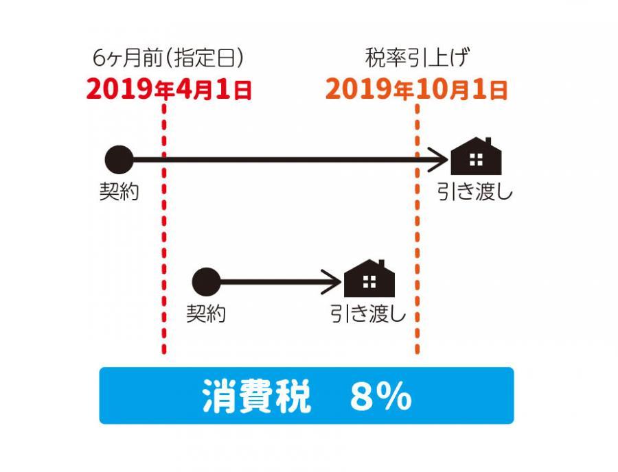 2019年秋—いよいよ増税! (>_<)